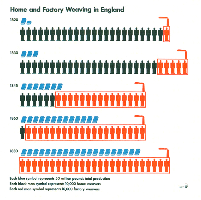 Isotype Home and Factory Weaving in England